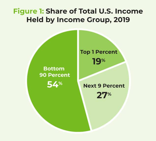 Share of Total U.S. Income Held by Income Group, 2019