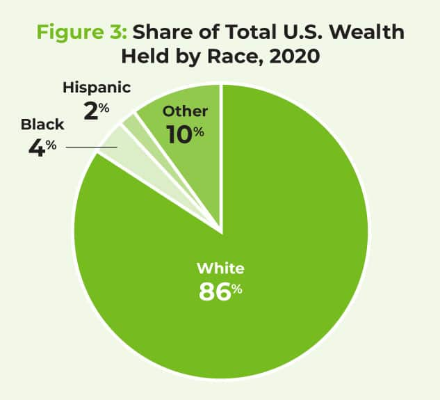 Share of Total U.S. Wealth Held by Race, 2020